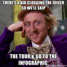 Willy Wonka Infographic