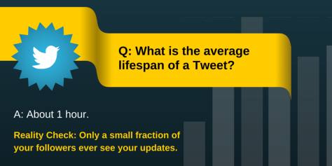 What is the average lifespan of a Tweet?